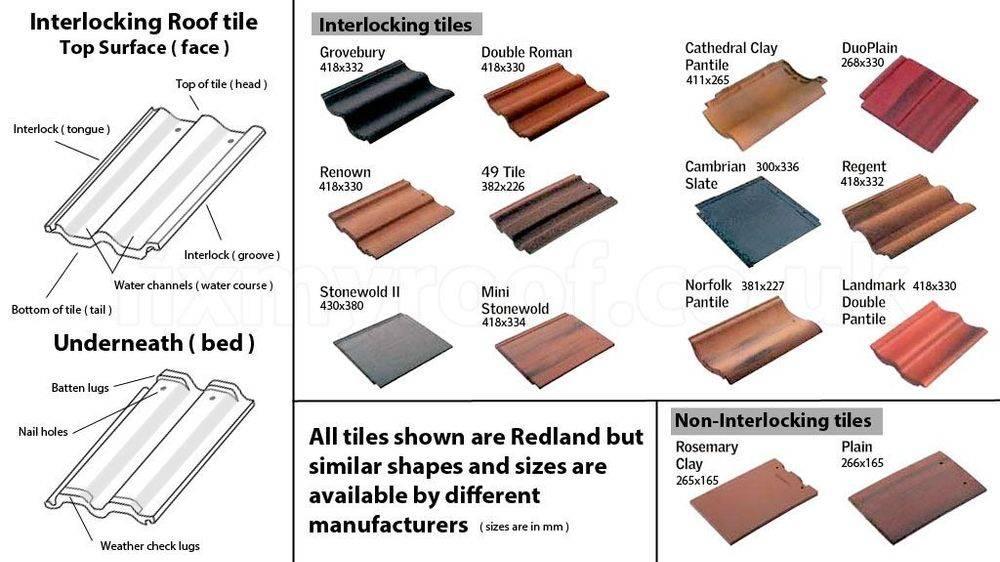Concrete Roof Tiles Benefits