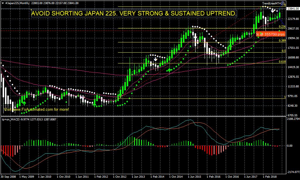 JAPAN 225 H4 CHART
