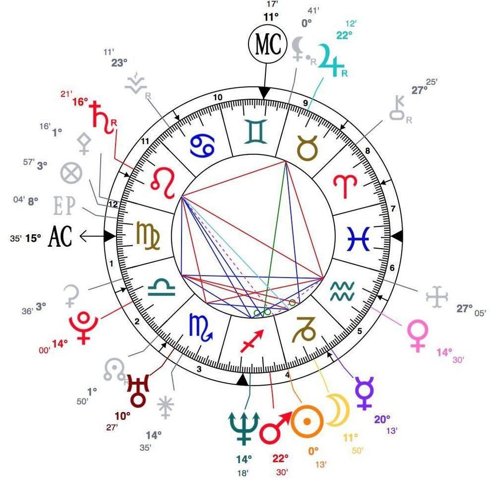Interprétation Theme Astral - Formation Astrologie en ligne