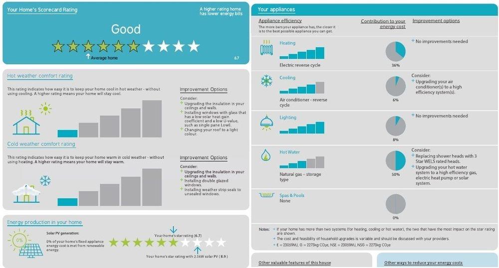 Be Energy Efficient Scorecard Certificate