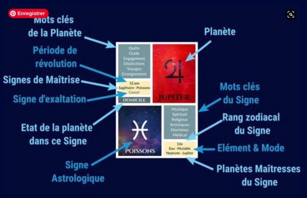 Cartes Astrologiques du Solfège