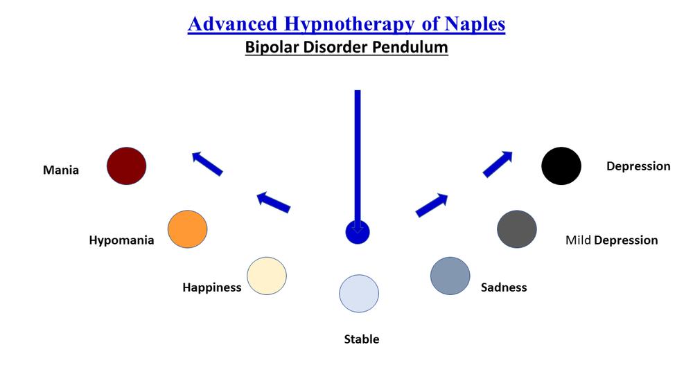 Bipolar, disorder, Mental health, Hypnosis, inbalance, hypnotherapy, therapy, holistic, manic, depression, mania,