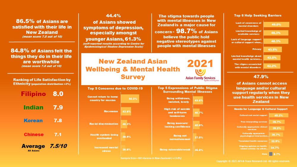 New Zealand Asian