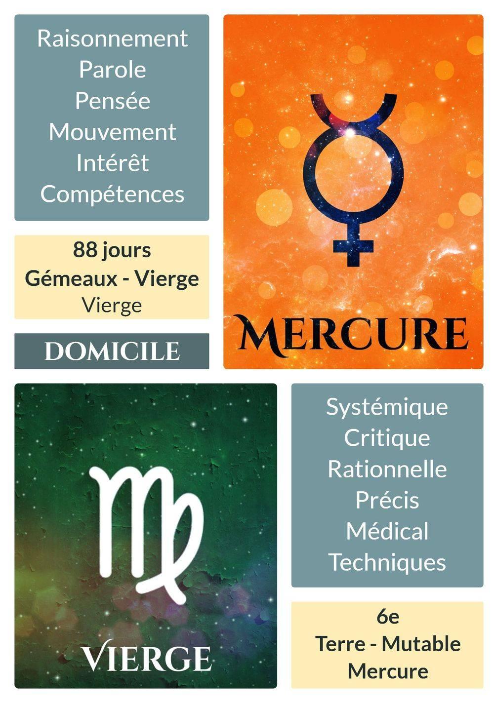 Mercure en Vierge : Carte astrologique
