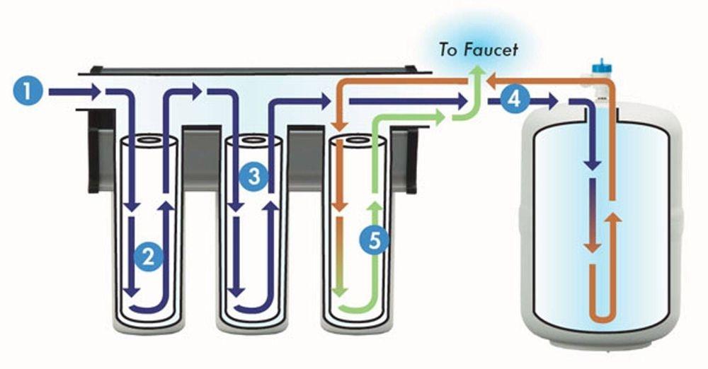 Como trabaja el purificador RainSoft