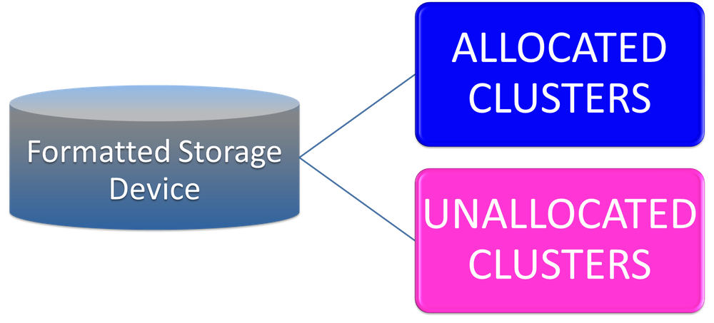 Computer Storage Devices (CSD) contain Electronically Stored Information (ESI). ESI can be captured through Electronic Discovery, Computer Forensics or Incident Response. When formatted, a computer storage device consists of both allocated and unallocated clusters. Allocated Clusters contain Operative ESI and file slack. Unallocated Clusters contain Inoperative ESI and residual data.