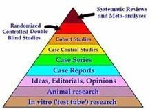 Pyramid of Scientific Research Methods