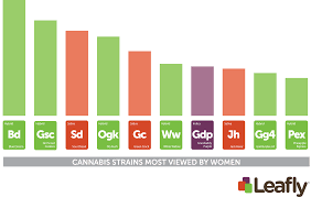 The bar graph is purple, red or green based on the type of strain, and is ranked from right to left as the strains most used by women (descending order), and includes strain names Girl Scout Cookie, Grandaddy Purple and Gorilla Glue 4.