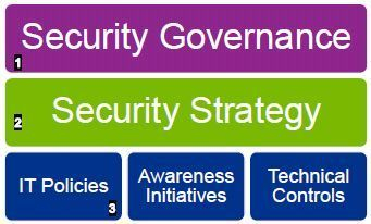 Security Governance Services
