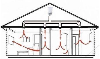 Supervent Ventilation Systems