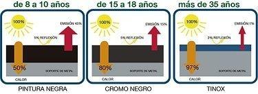 Calentadores solares mas eficientes