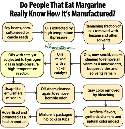 The Truth About Margarine