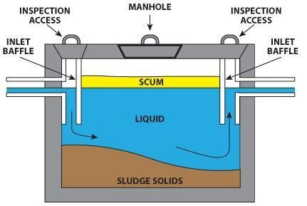 How a Septic works
