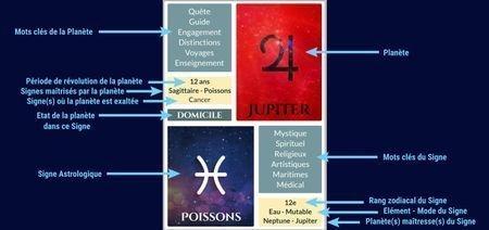 Chaque Carte Astrologique contient toutes les infos nécessaires