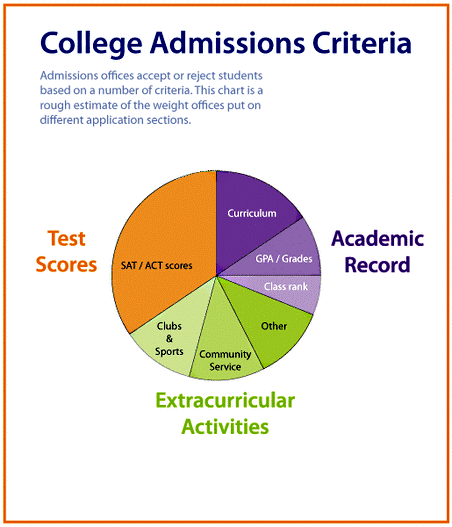 Chicagoland Tutor Libertyville Lake County, IL 60048 ACT and SAT