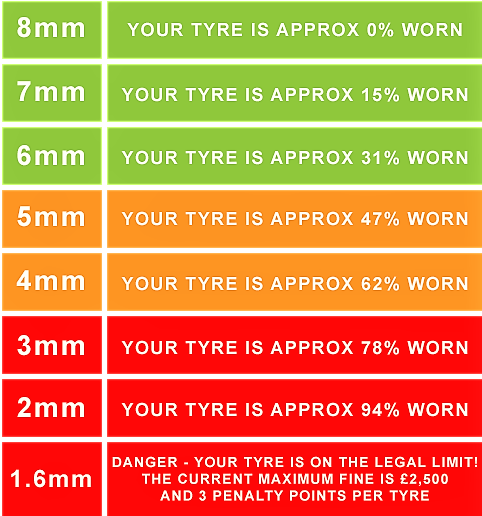Tyre tread depth, car tyre legal limit, car tyres, Martock