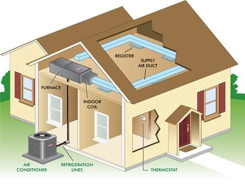 HVAC Demo Split System, Ducting, A/C, Heating, FAU, Furnace, Air Conditioning, heat, Furnace, Trane, Maytag, Replacement