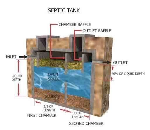 Septic system inspection during your home inspection