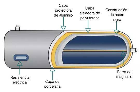 Tanques para calentadores solares