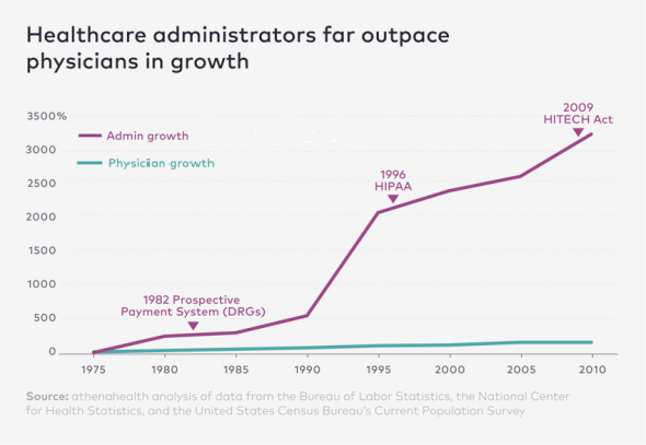 Health care administrators grew 16 times faster than doctors over the past 35 years!