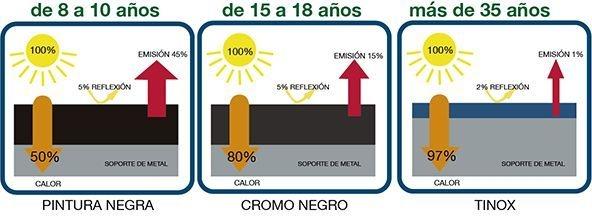 Placas de calentadores solares