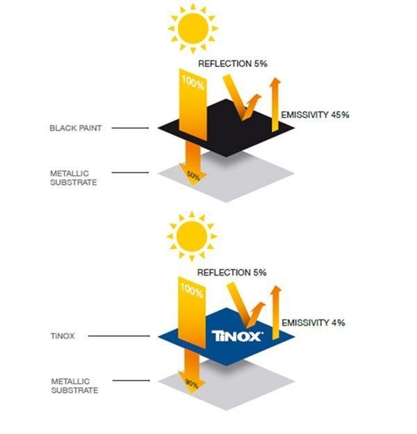 Los calentadores solares Blue Forest fabricados por Universal Solar en Puerto Rico utilizan Tinox energy para calentar el agua a mayor temperatura en menos tiempo.