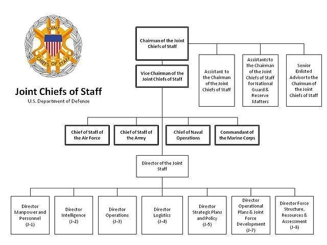 JCS Organization Chart, WIMB, War is my business
