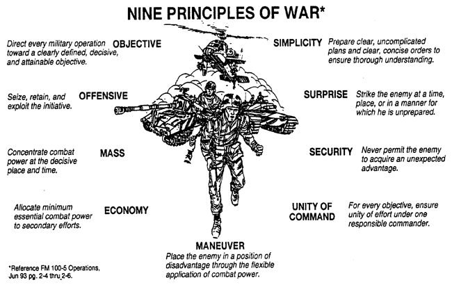 business theory, military theory, wimb, war is my business, principles of war