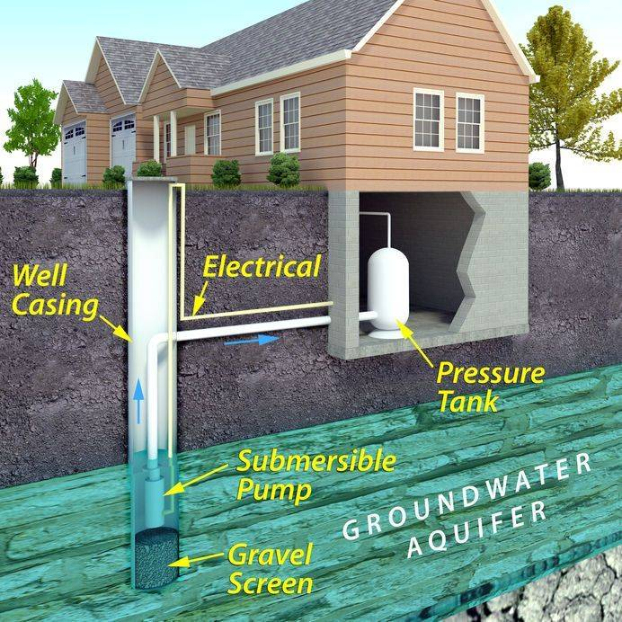 Well water inspection during your home inspection