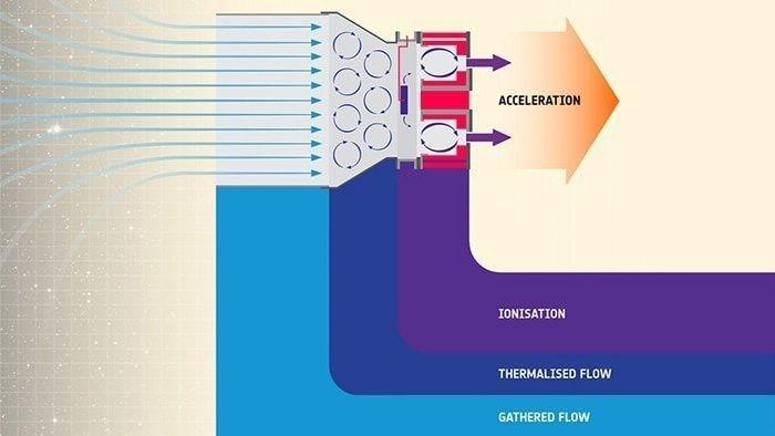 Le nouveau propulseur possède un fonctionnement en 4 phases : la collecte des molécules d'air (bleu clair), leur compression (bleu foncé), leur ionisation (violet) et leur éjection (accélération). Crédits : ESA