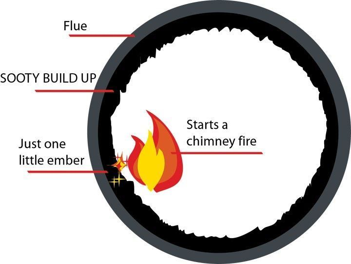 Diagram of your chimney flue and why it is important to get it cleaned