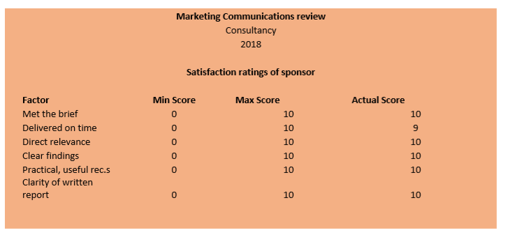 Customer feedback to Paul Ralph Marketing on 2018 Consultancy project - Marketing Communications Review