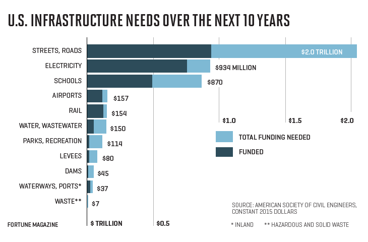 U.S. Infrastructure Chart