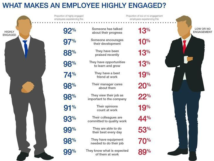 Engaged employees work better and harder when they feel empowered in the workplace. Management empowerment involves treating employees with respect and value to provide the empowerment needed to get the job done well. Do not tell your employees you value everyone; show it through the right actions.