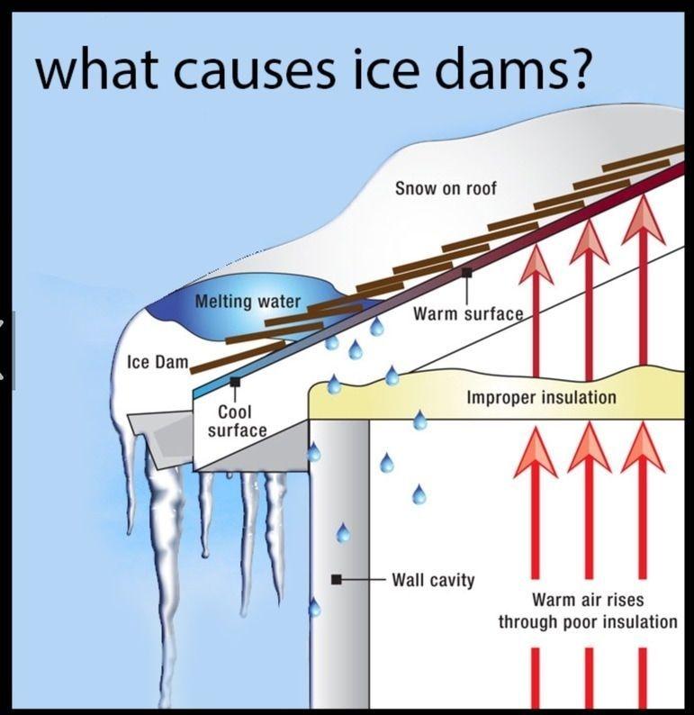 Ice Dam