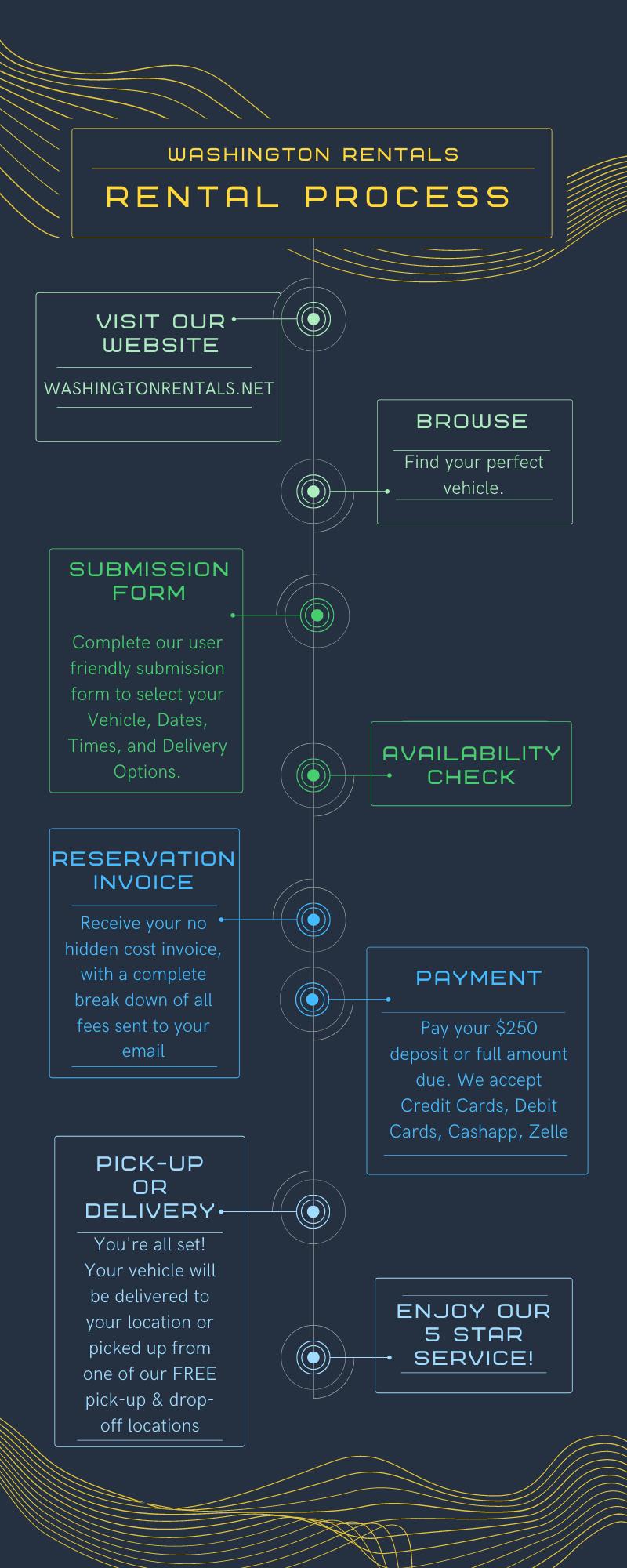 Washington Rentals rental process, How to rent a vehicle.