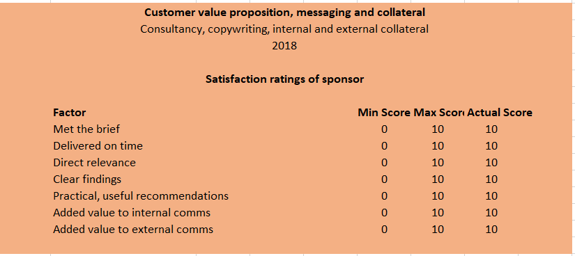 Customer feedback to Paul Ralph Marketing on 2018 Value Proposition Review and copy-writing