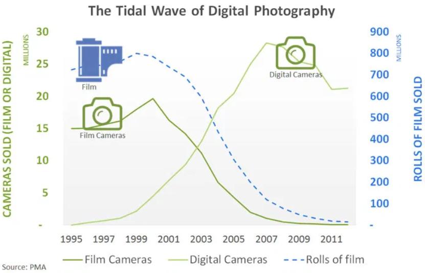 digital vs film, digital cameras, film cameras, kodak