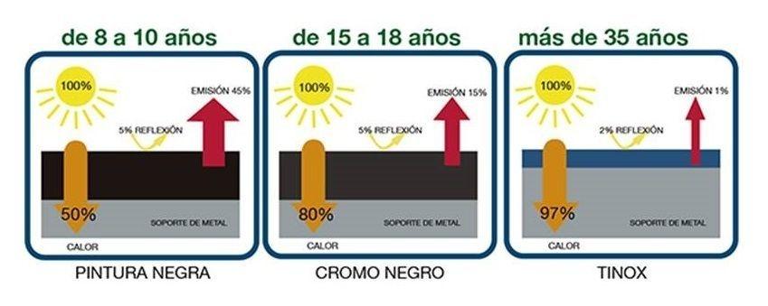 Calentador Solar con Tinox Energy