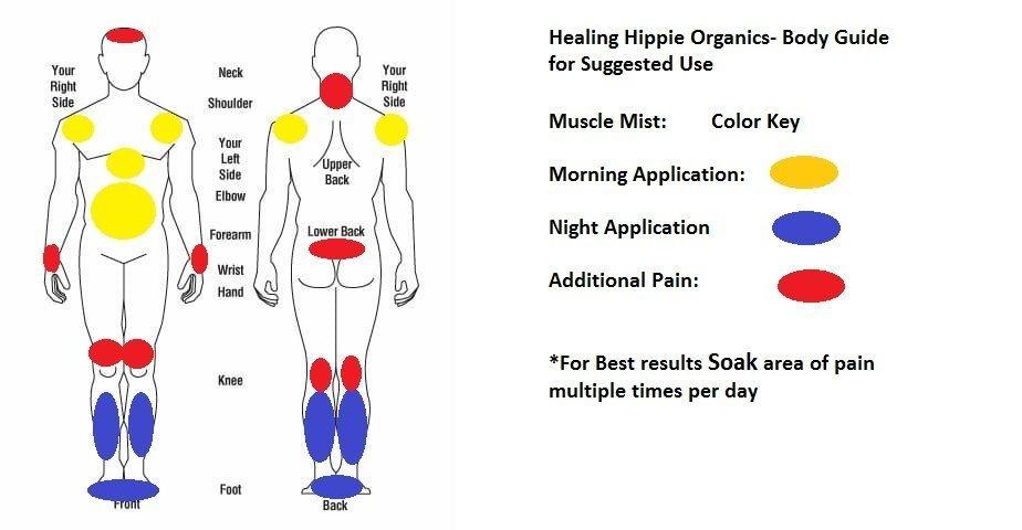 Muscle Mist Usage Instructions, Healing Hippie Organics, Boise, Idaho, USA