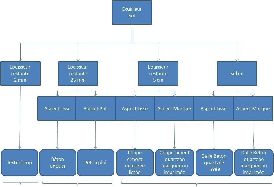 Matrice de décision extérieur, qui permet au client de faire son choix sur le type de béton marqué, imprimé, lisse.