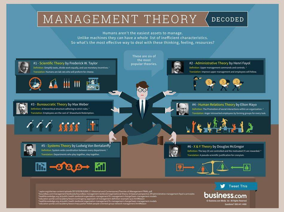 Management Theory, war is my business, wimb, military theory