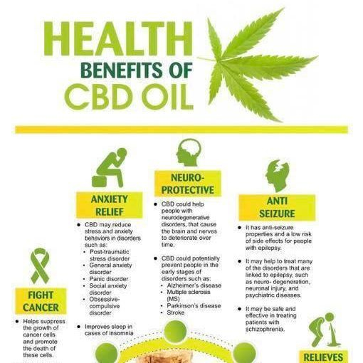 Health Benefits of CBD Oil