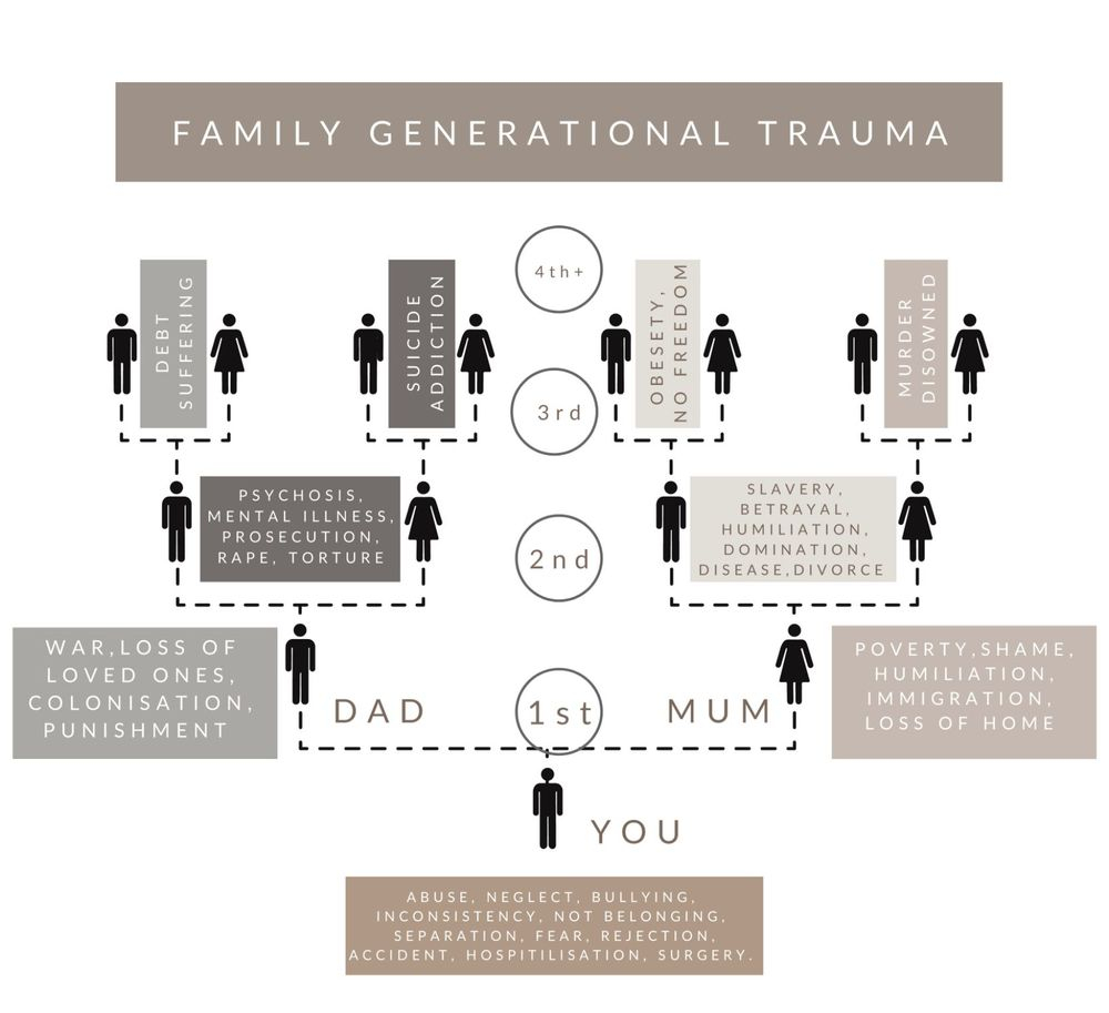 Family Generational Trauma