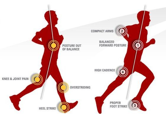 running analysis, pain when running, running gait