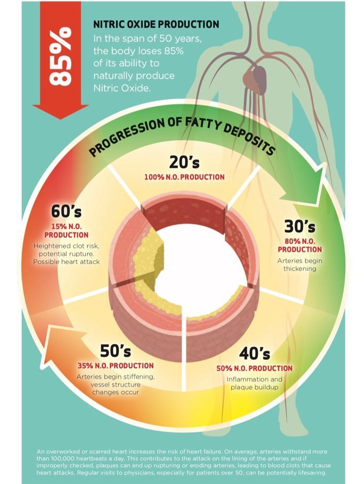nitric oxide production, proargi-9, synergy, supplements