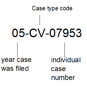 Meaning of Cause Number in Indiana