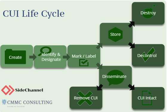 CUI Lifecycle