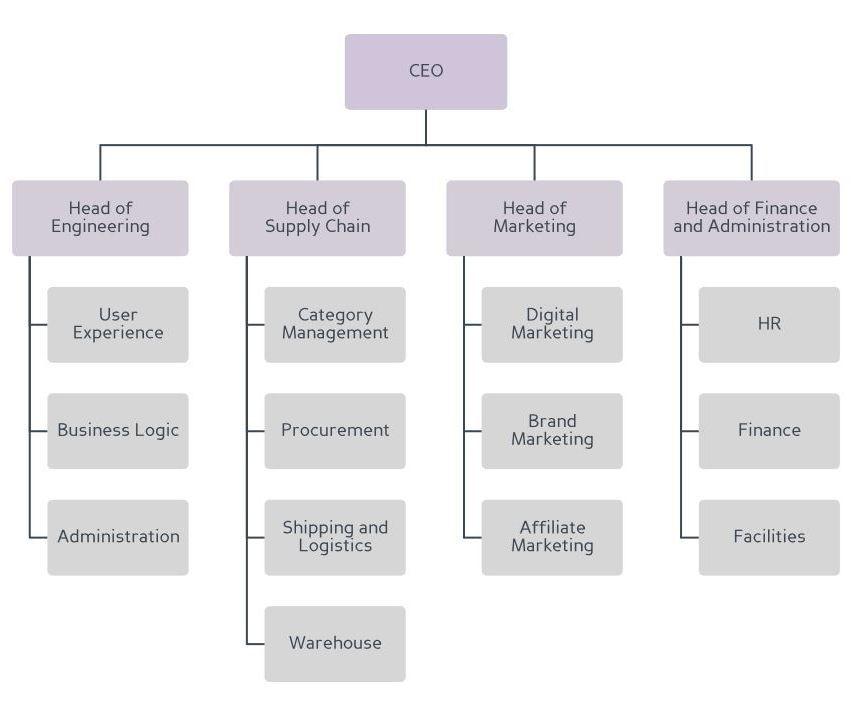 Business Organization Chart, War Is My Business, WIMB