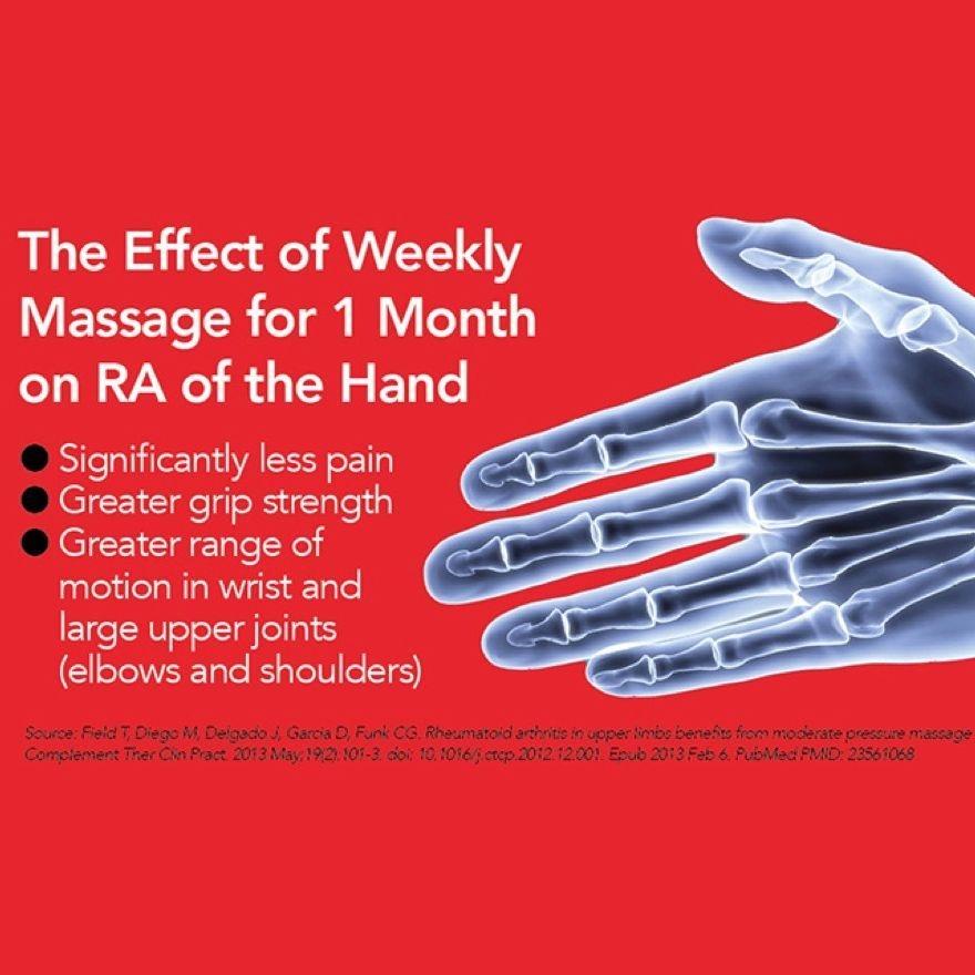 research on effects of hand massage on rhematoid arthritis